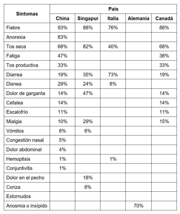 Comparación en diferentes países de signos y síntomas de la COVID-19 según su frecuencia dada en porcentajes